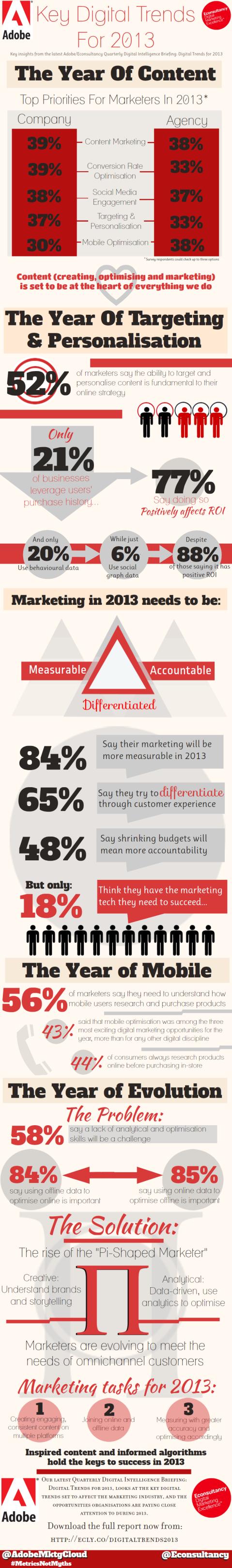Key Digital Marketing Trends for 2013