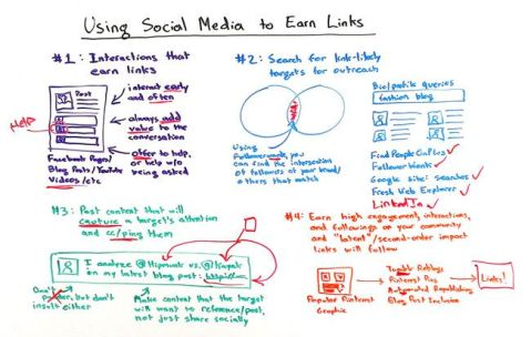 Using Social Media to Earn Links