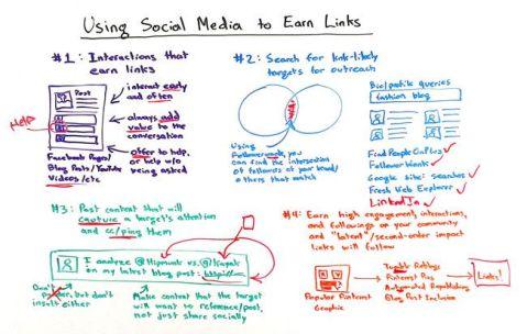 Using Social Media to Earn Links